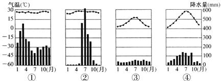 下图是①、②、③、④四地的气温和降水量月变化图,读图完成下列各题。 【1】以上四地中,全年温和湿润的是 A. ①地 B. ②地 C. ③地 D. ④地 【2】以上四地中,降水季节变化最大的是 A. ①地 B. ②地 C. ③地 D. ④地 【3】以上四地中,与