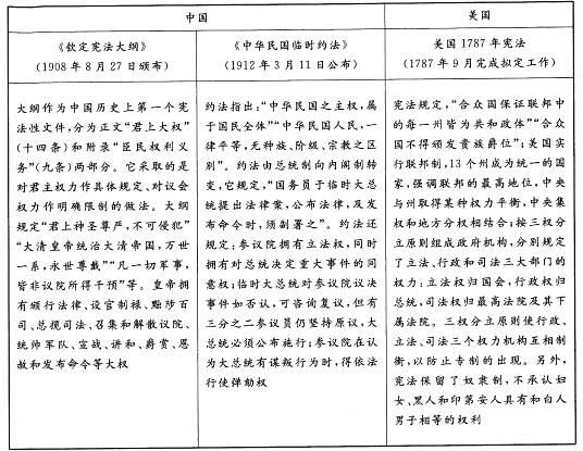 阅读材料,完成下列要求。 材料下表内容为中国和美国部分重要法律文献。 从材料中提取相互关联的历史信息,自拟论题,并结合所学知识予以阐述。(要求:写明论题、相互关联、史论结合)