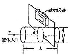 2018年,我省加大环保督查力度,打响碧水蓝天保卫战。督查暗访组在某化工厂的排污管末端安装了如图所示的流量计,测量管由绝缘材料制成,其长为L、直径为D,左右两端开口,在前后两个内侧面a、c固定有金属板作为电极,匀强磁场方向竖直向下。污水(含有大量的正负离子)充