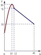 学校某研究性学习小组在对学生上课注意力集中情况的调查研究中,发现其在40分钟的一节课中,注意力指数y与听课时间x(单位:分钟)之间的关系满足如图所示的图象,当x∈(0,12]时,图象是二次函数图象的一部分,其中顶点A(10,80),过点B(12,78);当x∈