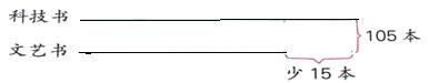四(1)班藏书情况如下图,小丽在计算它们分别有多少本时,列出算式(105+15)÷2,她求的是( )。 A. 科技书本数 B. 文艺书本数 C. 无法确定