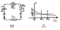 根据图乙中I-Rx图线做出的解释或判断中正确的是( ) A. 因为函数图线是非线性变化的,所以欧姆表的示数左大右小 B. 欧姆表调零的实质是通过调节R0使Rx=0时电路中的电流I=Ig C. Rx越小,相同的电阻变化量对应的电流变化量越大,所以欧姆表的示数左密